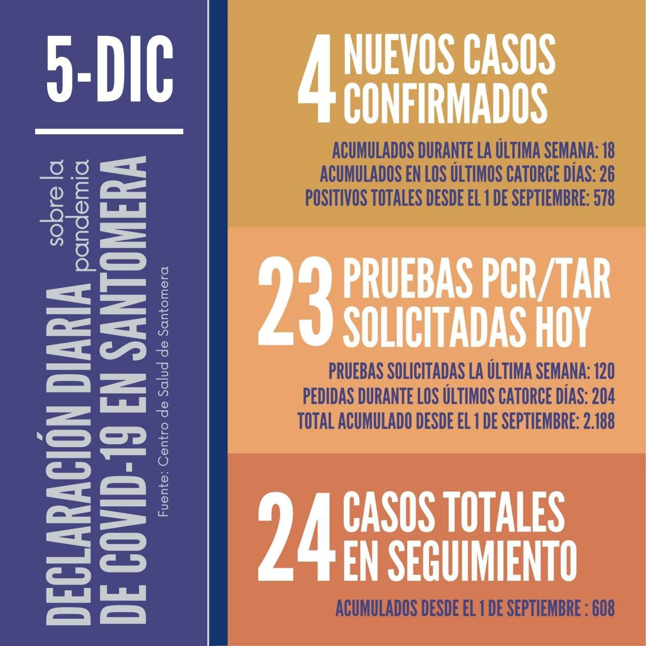 20201205_Datos-COVID-19-Santomera