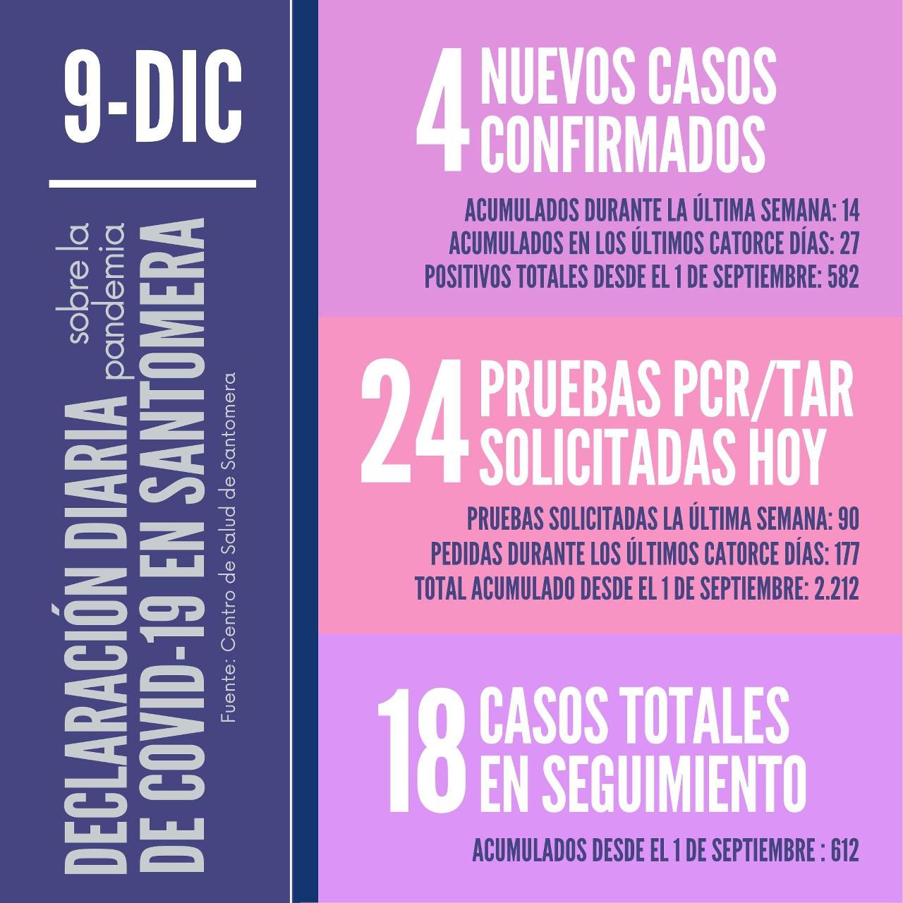 20201209_Datos COVID-19 Santomera