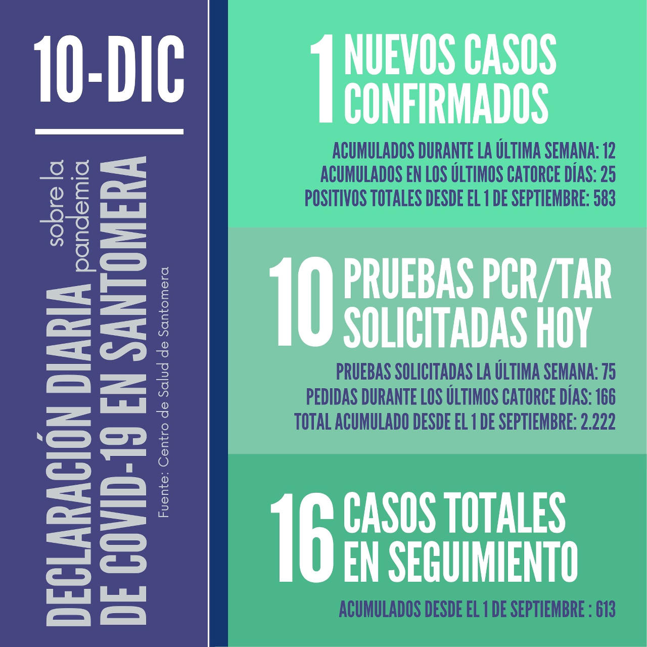 20201210_Datos COVID-19 Santomera