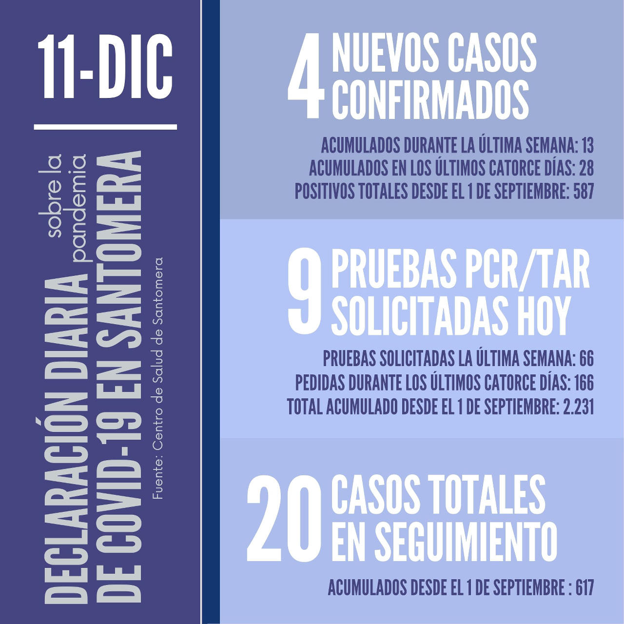 20201211_Datos COVID-19 Santomera