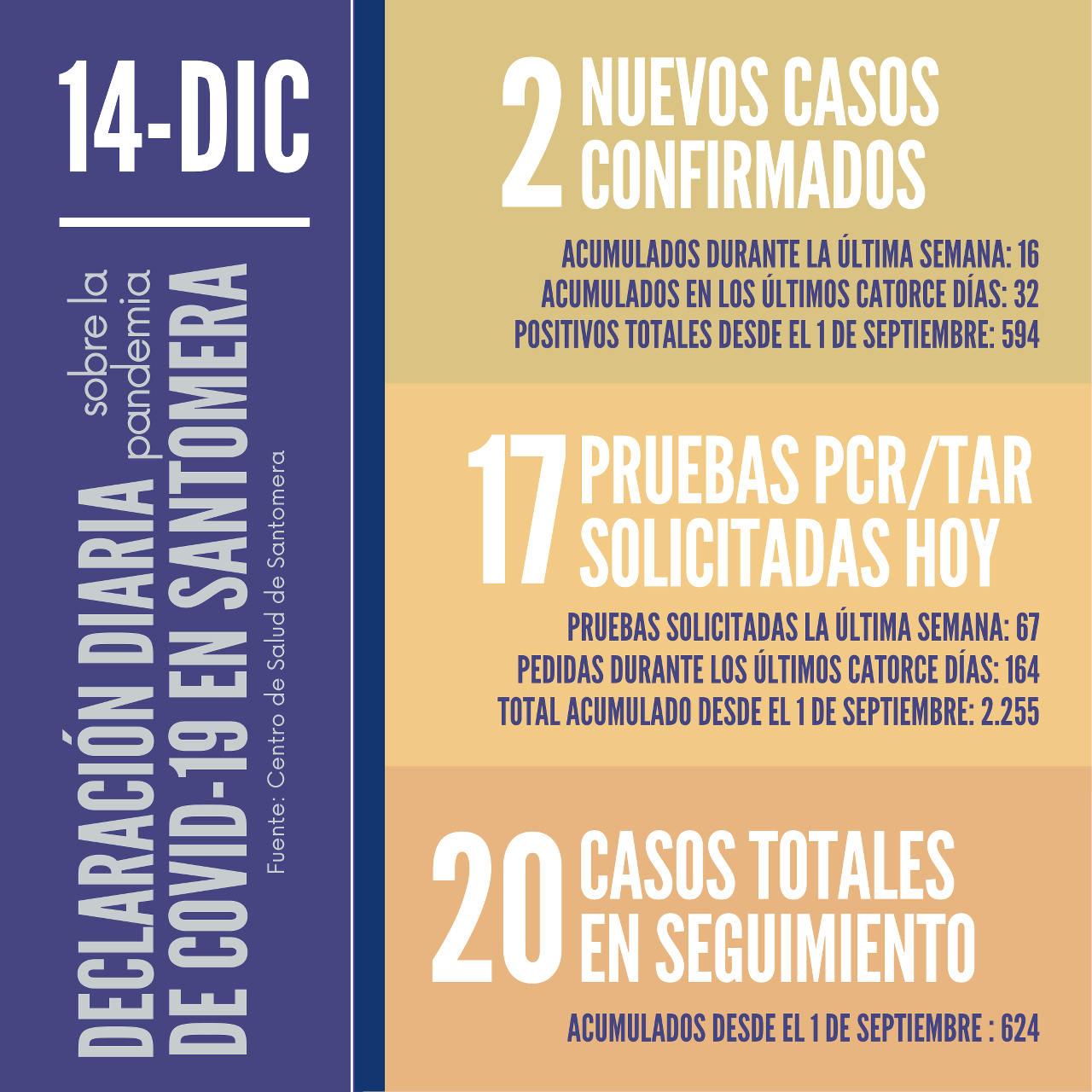 20201214_Datos COVID-19 Santomera