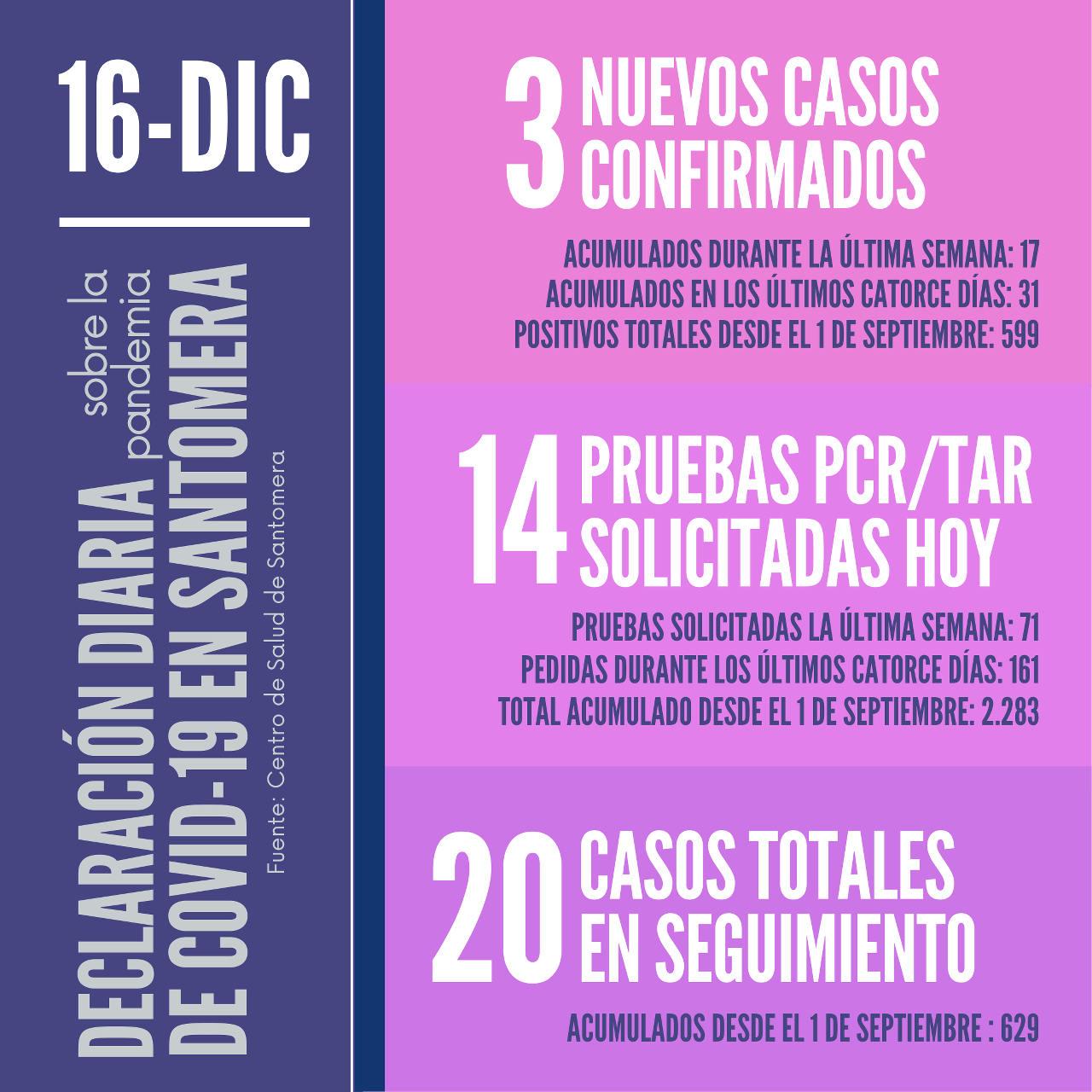 20201216_Datos COVID-19 Santomera