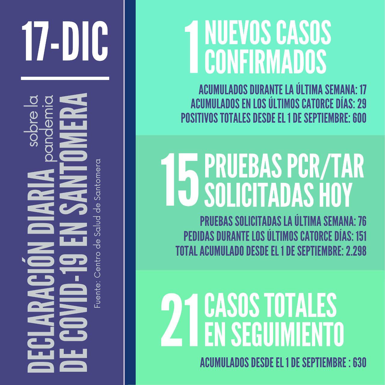 20201217_Datos COVID-19 Santomera