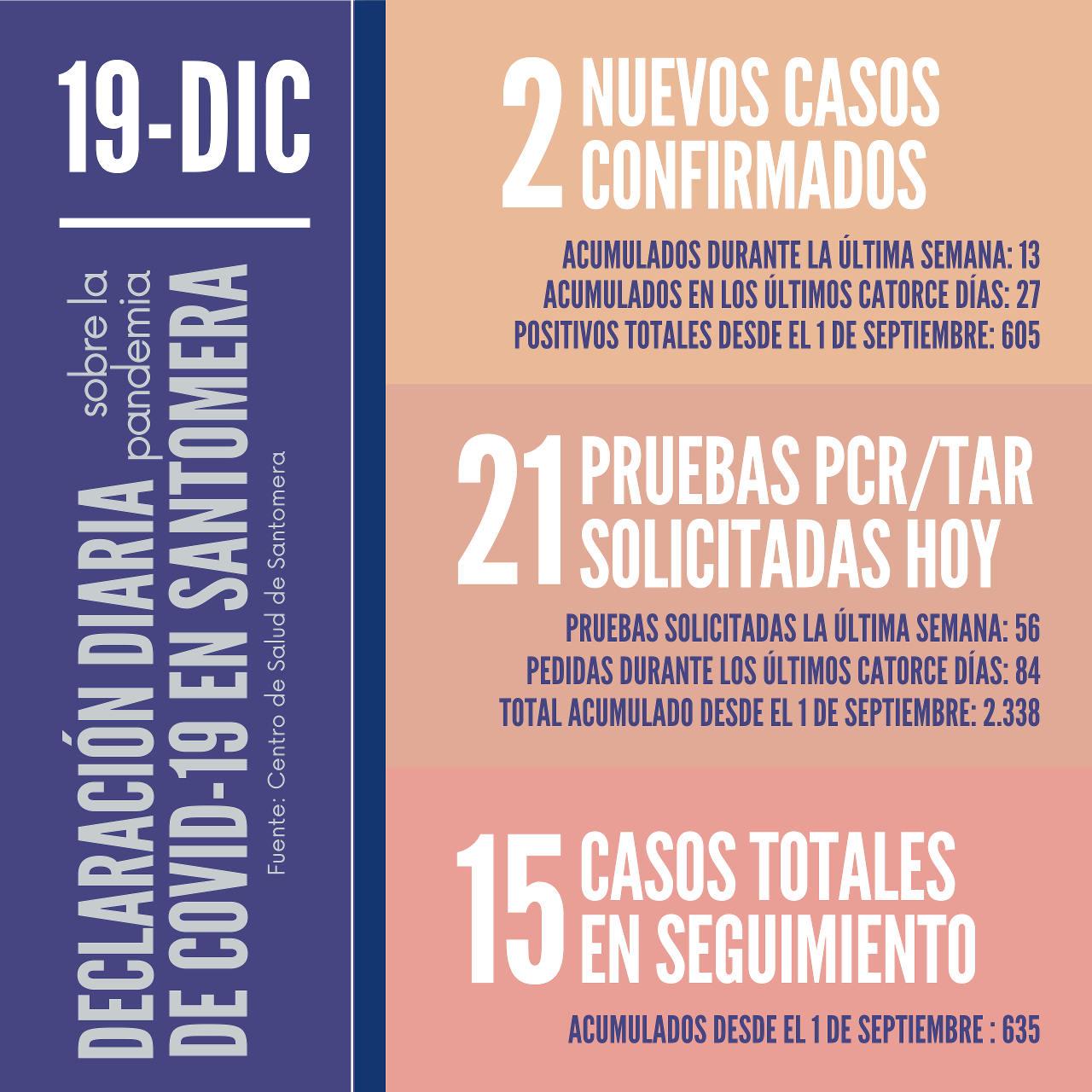 20201219_Datos COVID-19 Santomera