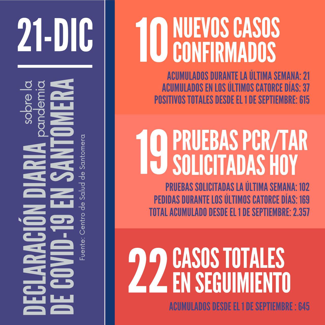 20201221_Datos COVID-19 Santomera