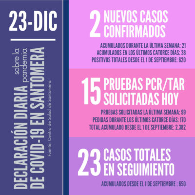 20201223_Datos COVID-19 Santomera