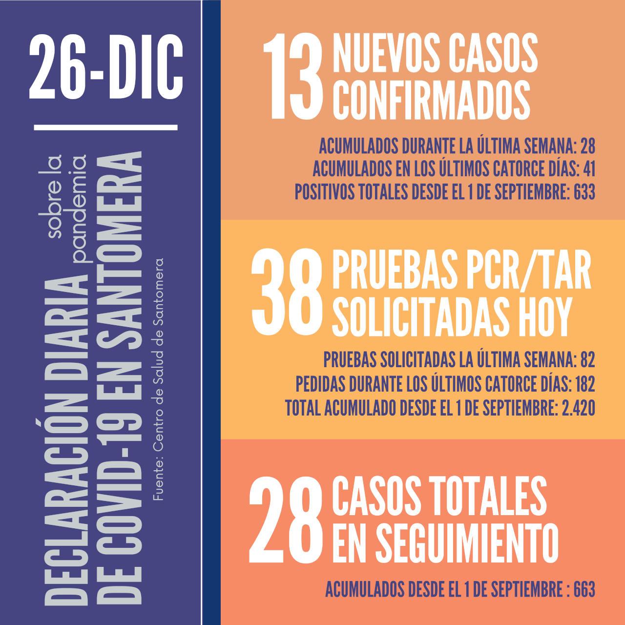 20201226_Datos COVID-19 Santomera