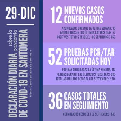 20201229_Datos COVID-19 Santomera