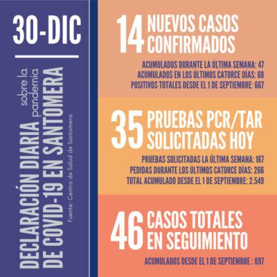 20201230_Datos COVID-19 Santomera