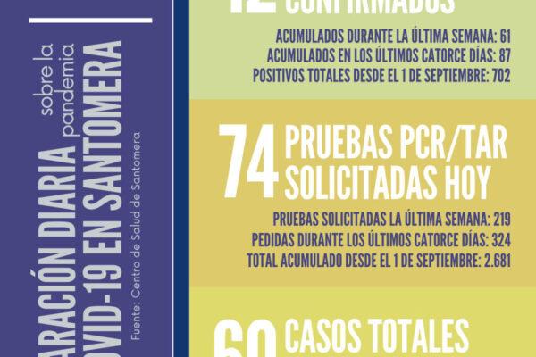 20210104_Datos COVID-19 Santomera