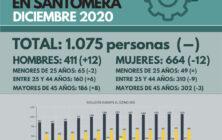 20210107_Datos desempleo diciembre 2020