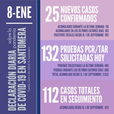 20210108_Datos COVID-19 Santomera