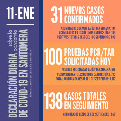 20210111_Datos COVID-19 Santomera