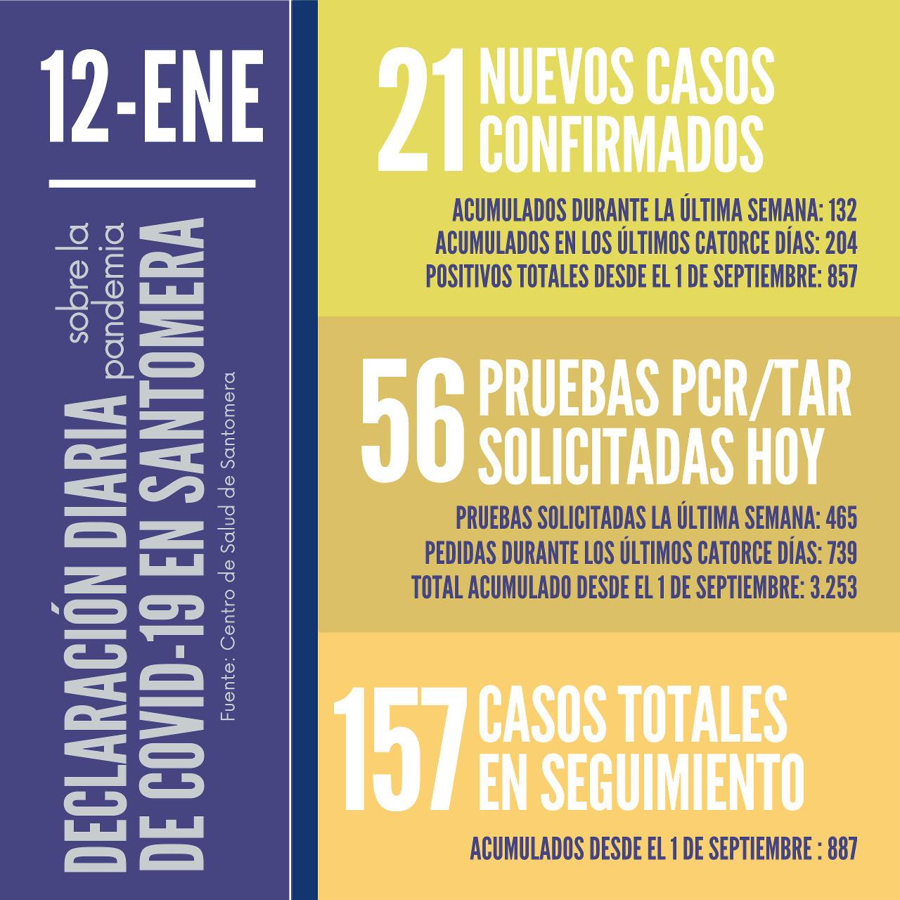 20210112_Datos COVID-19 Santomera
