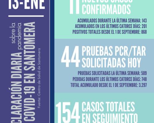 20210113_Datos COVID-19 Santomera