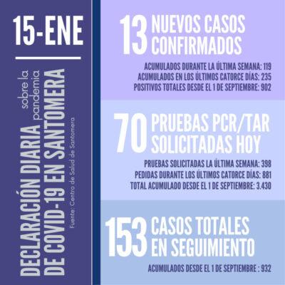 20210115_Datos COVID-19 Santomera