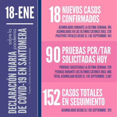 20210118_Datos COVID-19 Santomera