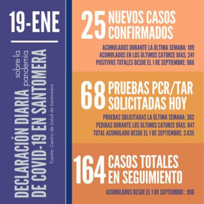 20210119_Datos COVID-19 Santomera