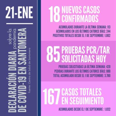 20210121_Datos COVID-19 Santomera