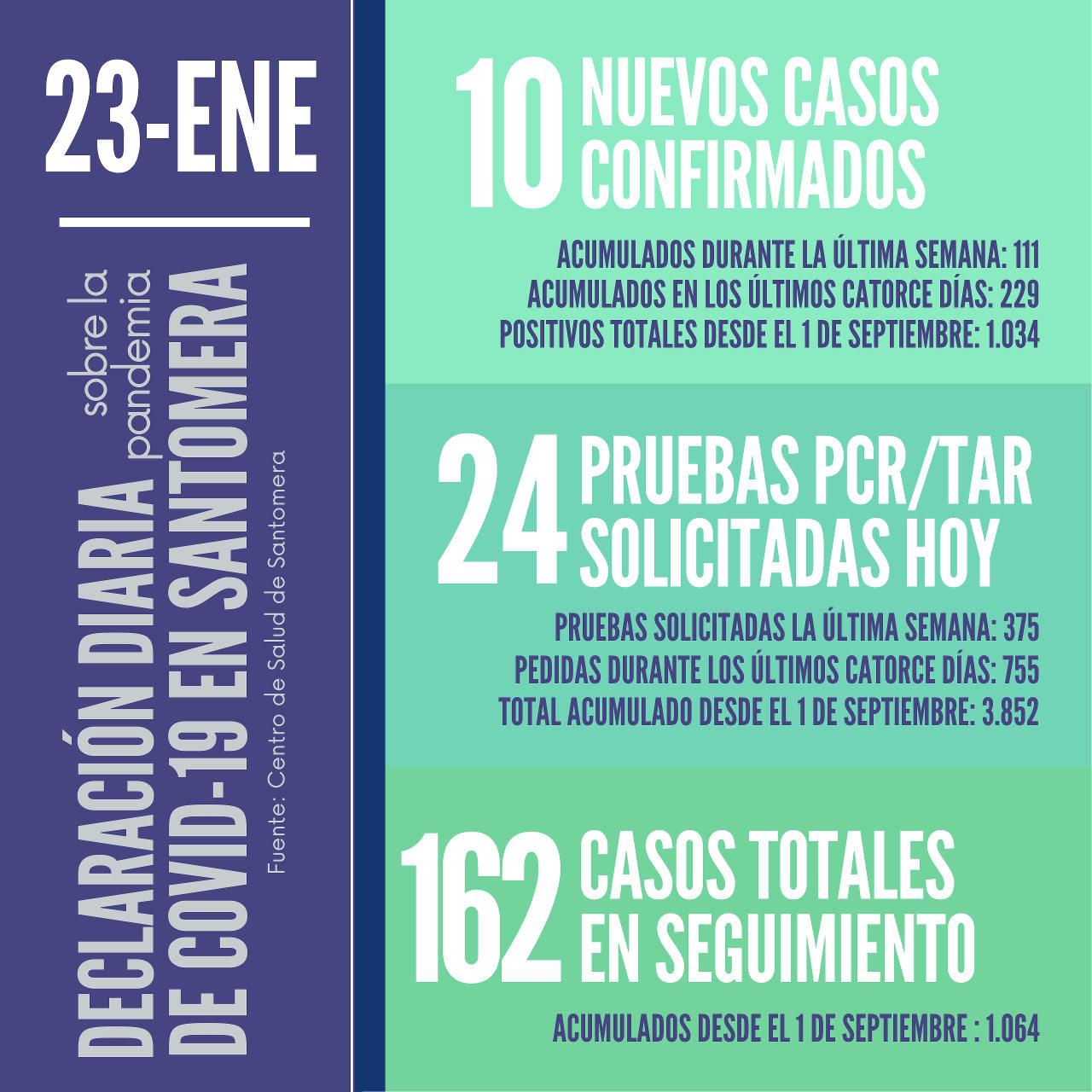 20210123_Datos COVID-19 Santomera