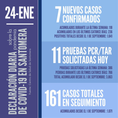 20210124_Datos COVID-19 Santomera