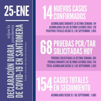 20210125_Datos COVID-19 Santomera