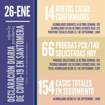 20210126_Datos COVID-19 Santomera