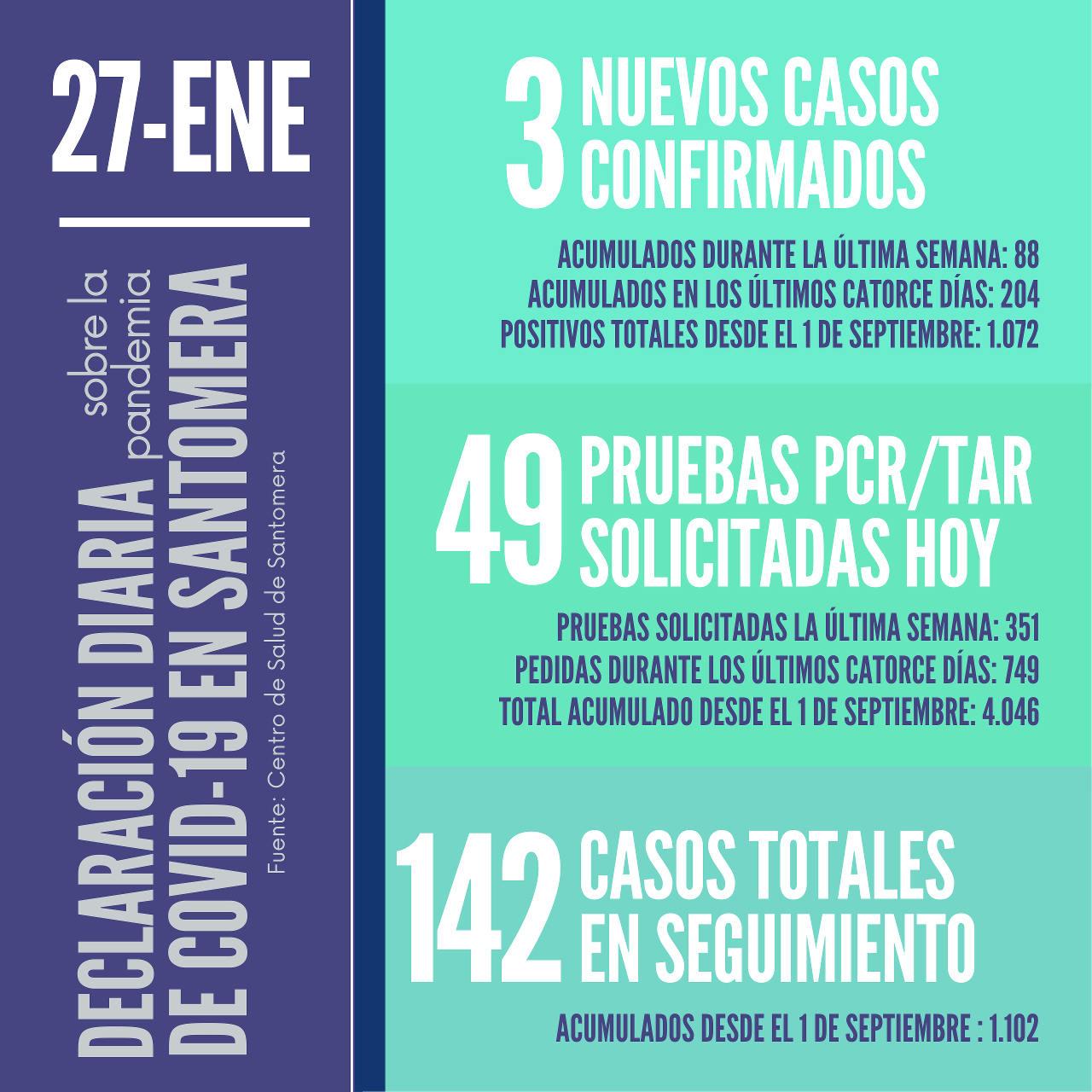 20210127_Datos COVID-19 Santomera