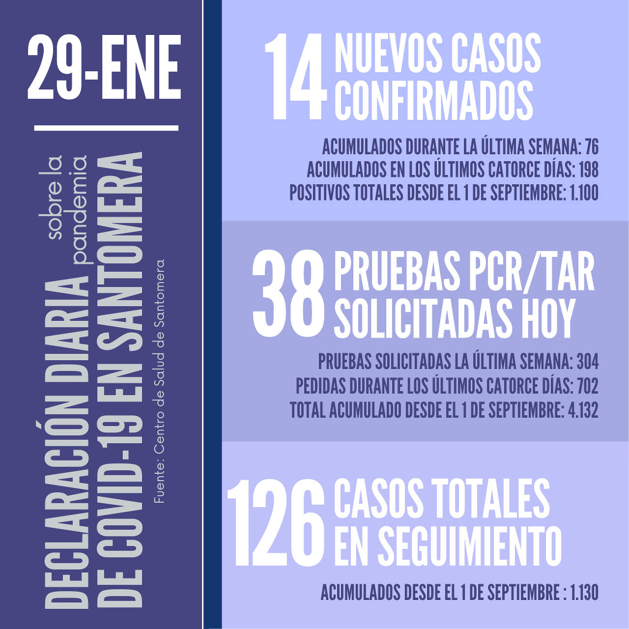 20210129_Datos COVID-19 Santomera