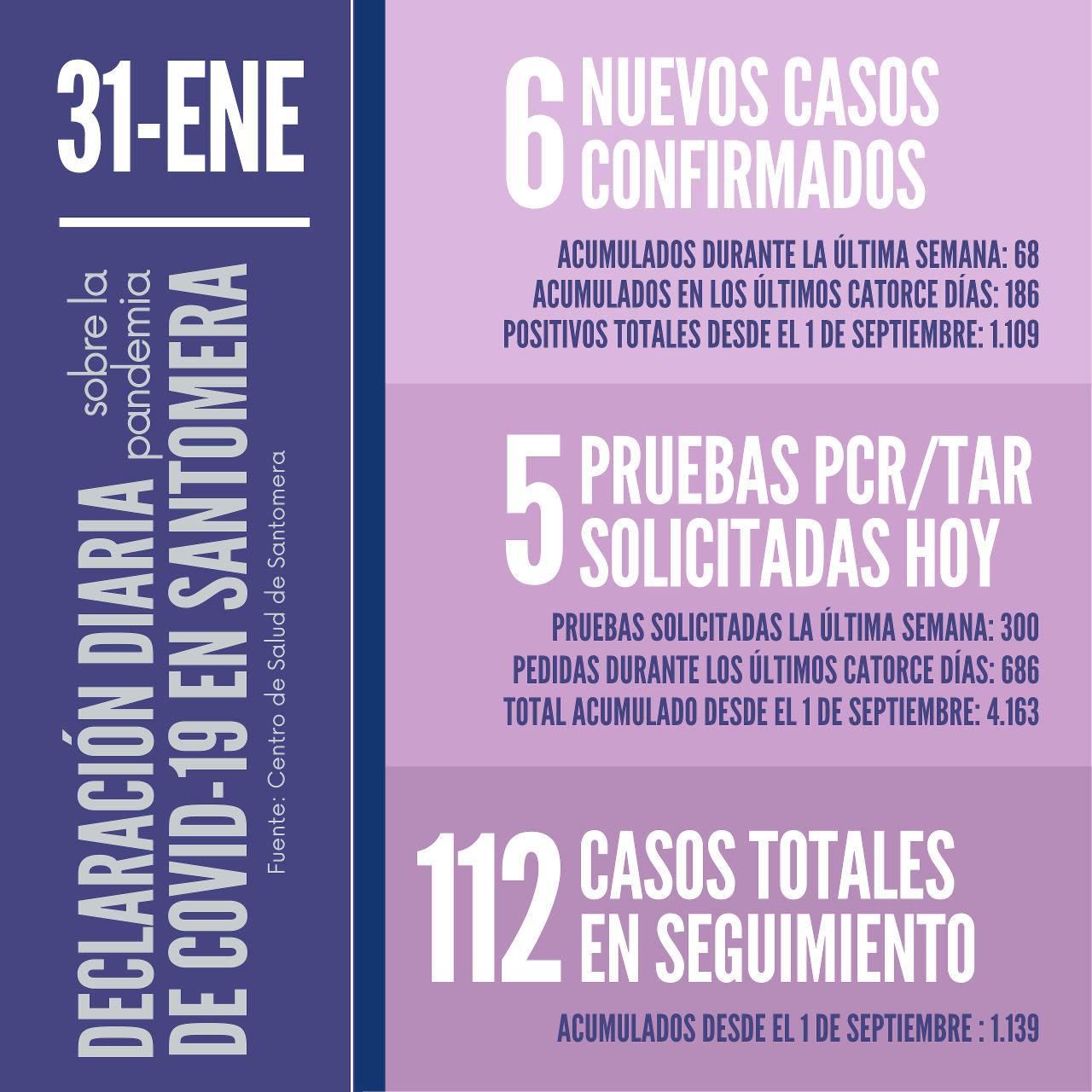 20210131_Datos COVID-19 Santomera