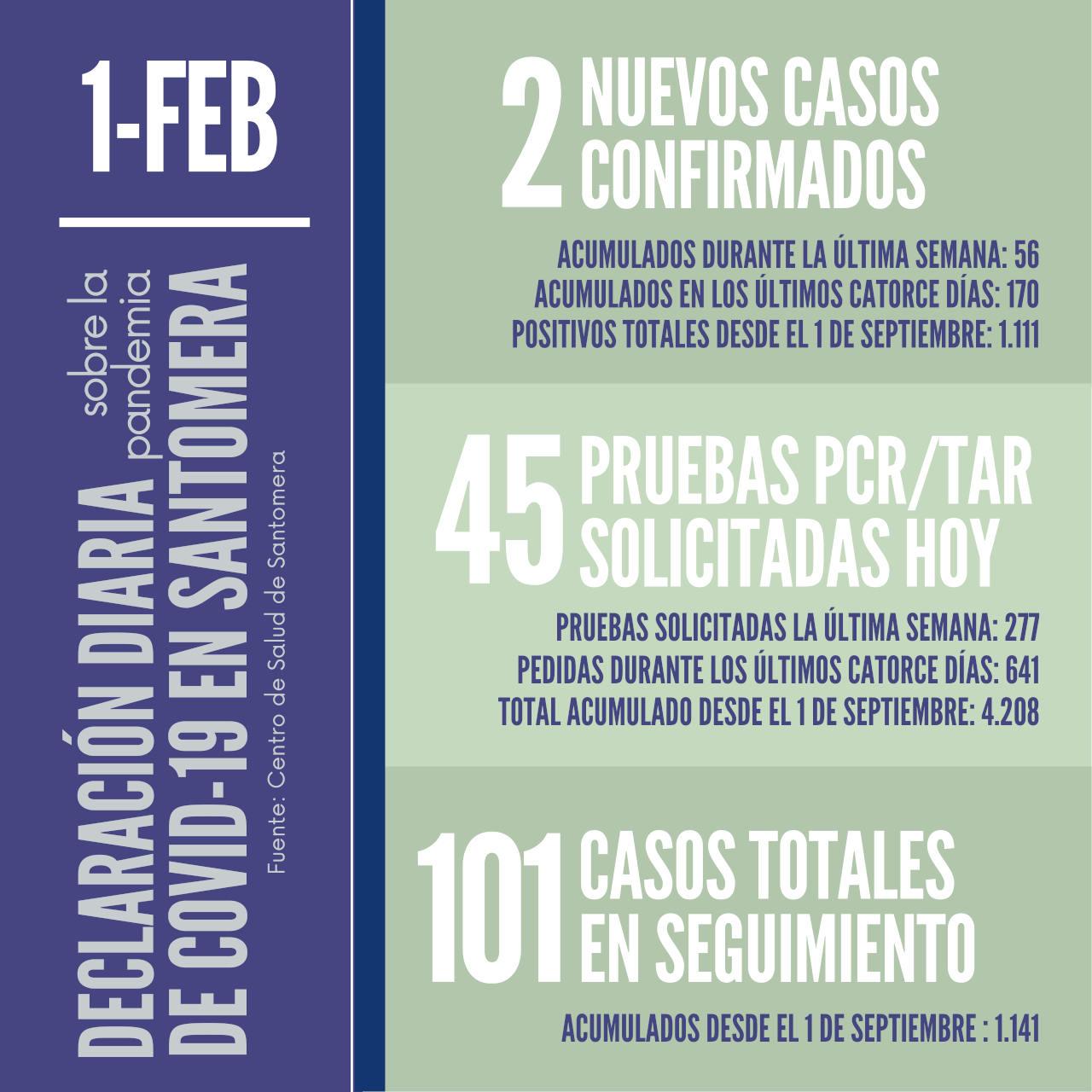 20210201_Datos COVID-19 Santomera