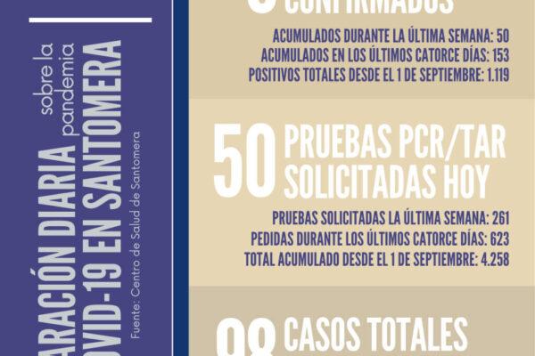 20210202_Datos COVID-19 Santomera