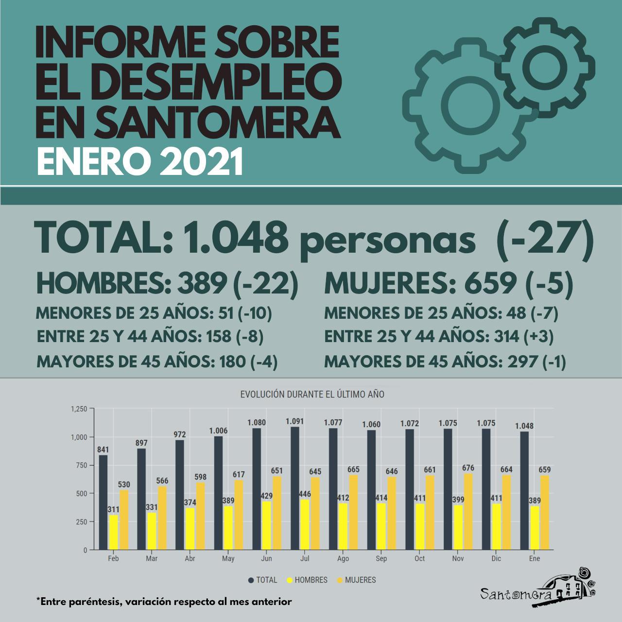 20210202_Datos desempleo enero 2021