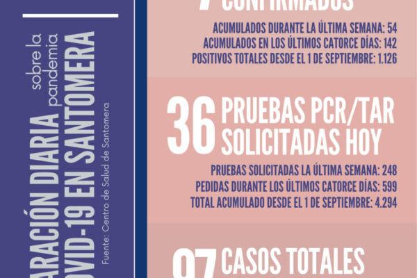 20210203_Datos COVID-19 Santomera