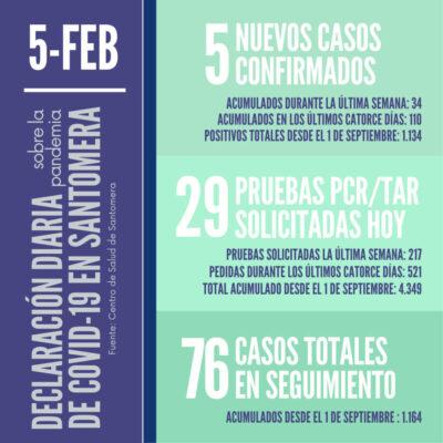 20210205_Datos COVID-19 Santomera