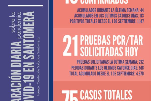 20210206_Datos COVID-19 Santomera