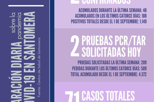 20210207_Datos COVID-19 Santomera