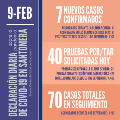 20210209_Datos COVID-19 Santomera