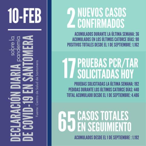 20210210_Datos COVID-19 Santomera