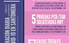 20210213_Datos COVID-19 Santomera