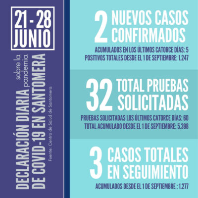 20210628_Datos COVID-19 Santomera