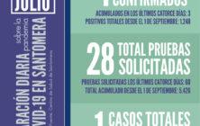 20210705_Datos COVID-19 Santomera