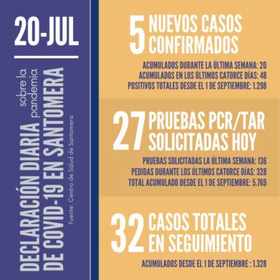20210720_Datos COVID-19 Santomera