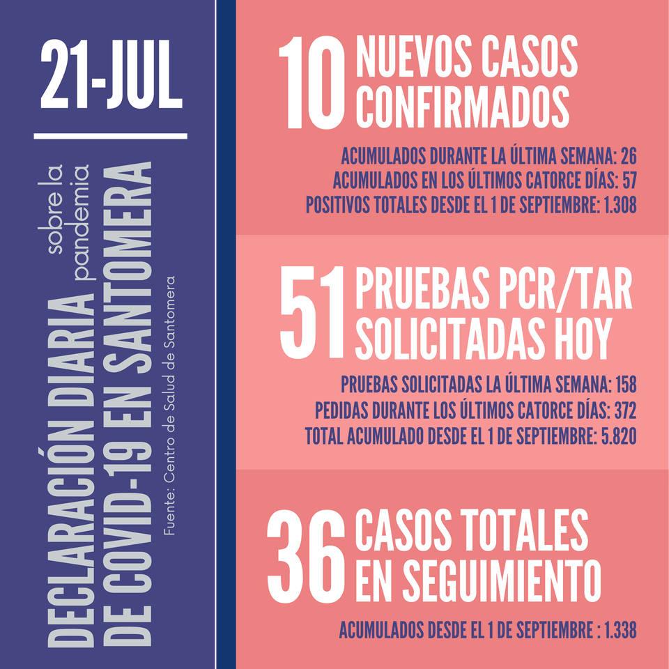 20210721_Datos COVID-19 Santomera