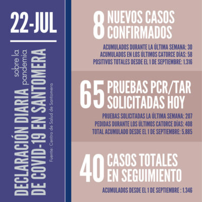 20210722_Datos COVID-19 Santomera