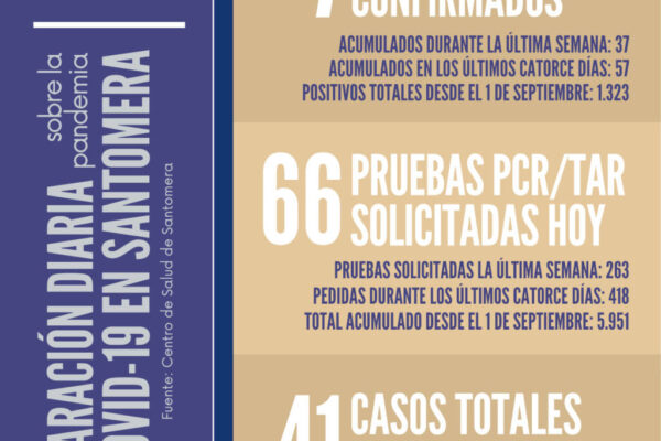 20210723_Datos COVID Santomera