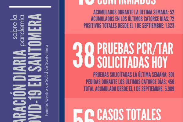 20210724_Datos COVID Santomera