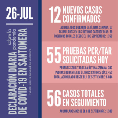 20210726_Datos COVID Santomera