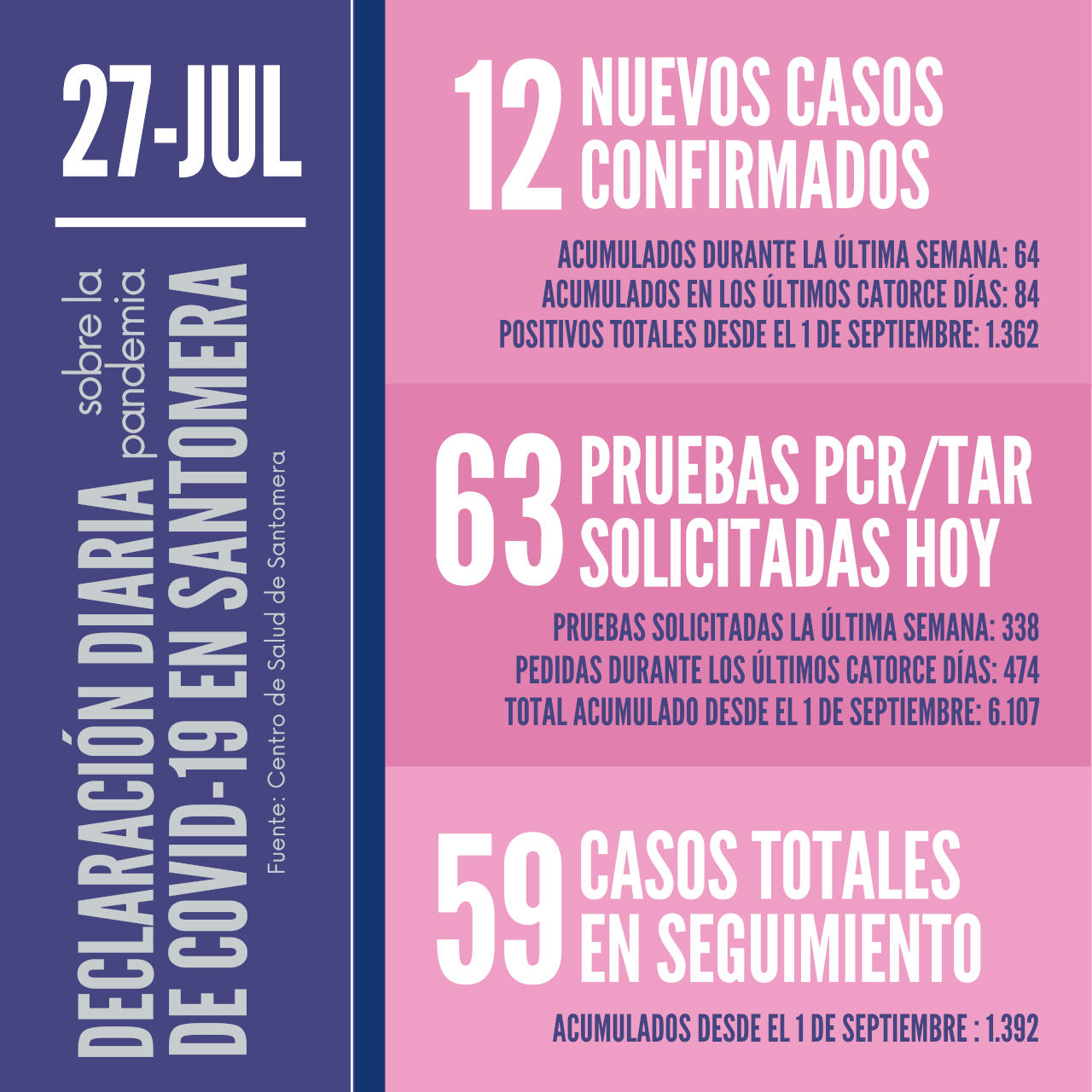 20210727_Datos COVID Santomera