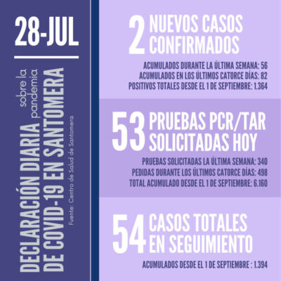 20210728_Datos COVID Santomera